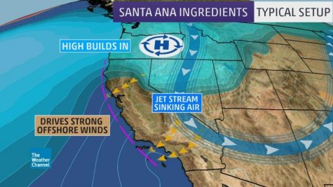 "The map of California shows the ""Santa Ana Ingredients"" for the winds which include high builds in, jet stream sinking air, and strong offshore winds."