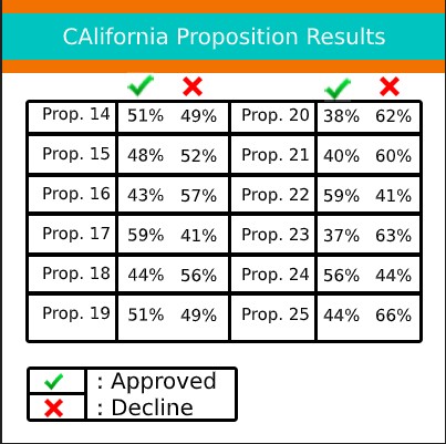 A graph showing the percentage of votes that approved and decline each  proposition in 2020 election.