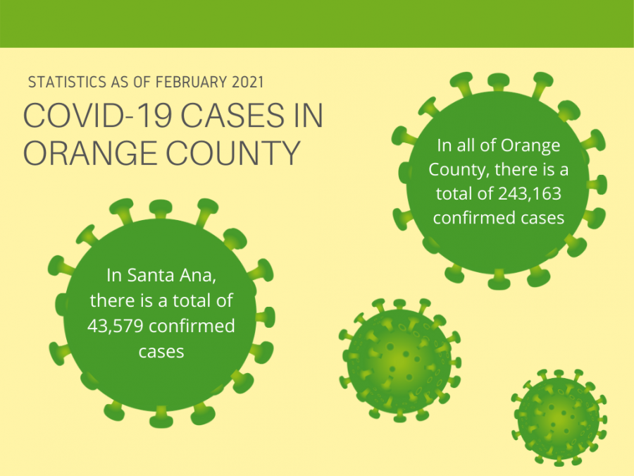 The infographic captures the rise of COVID-19 cases in Orange County.